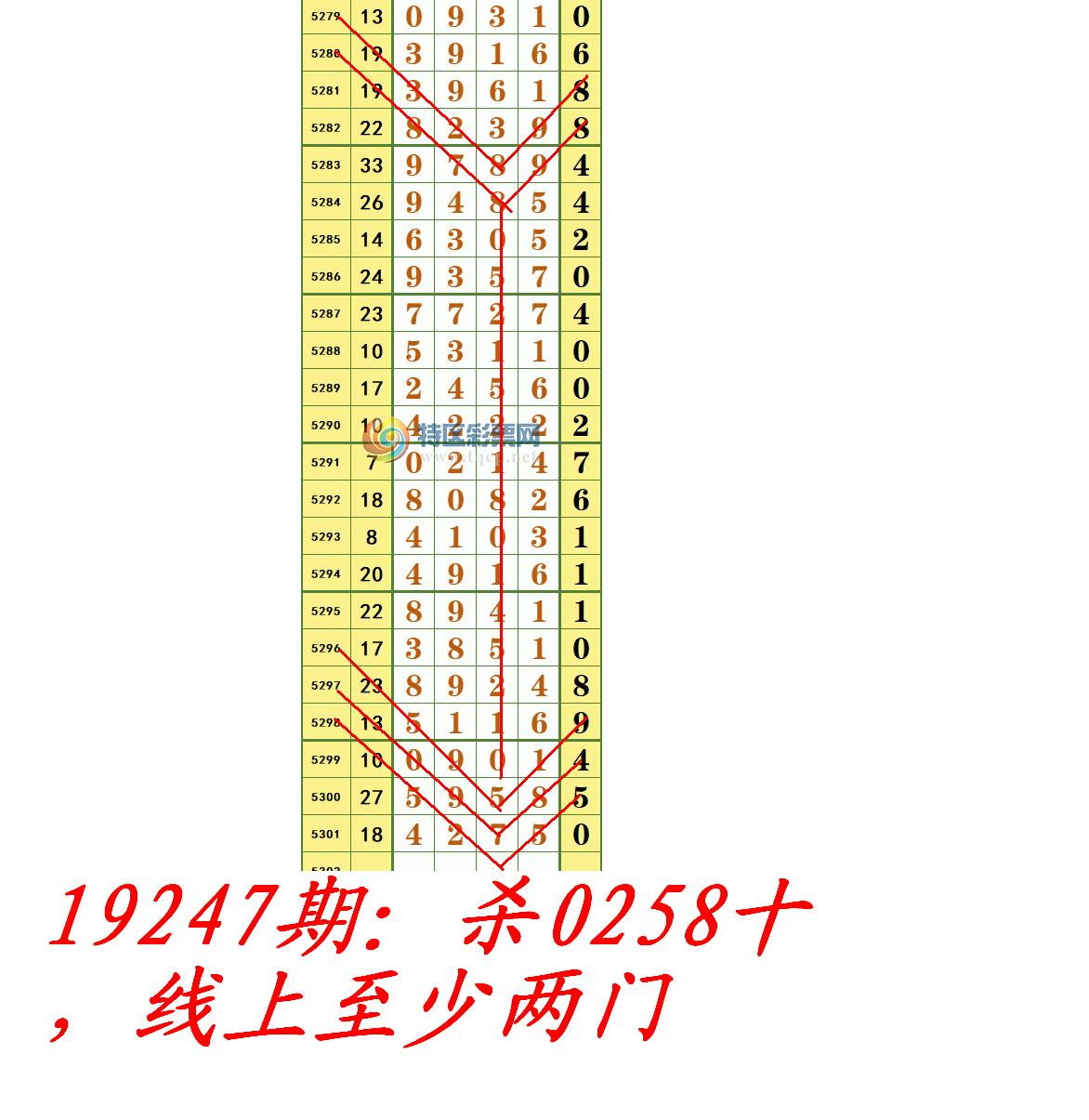 19247期:杀0258十,线上至少两门.PNG