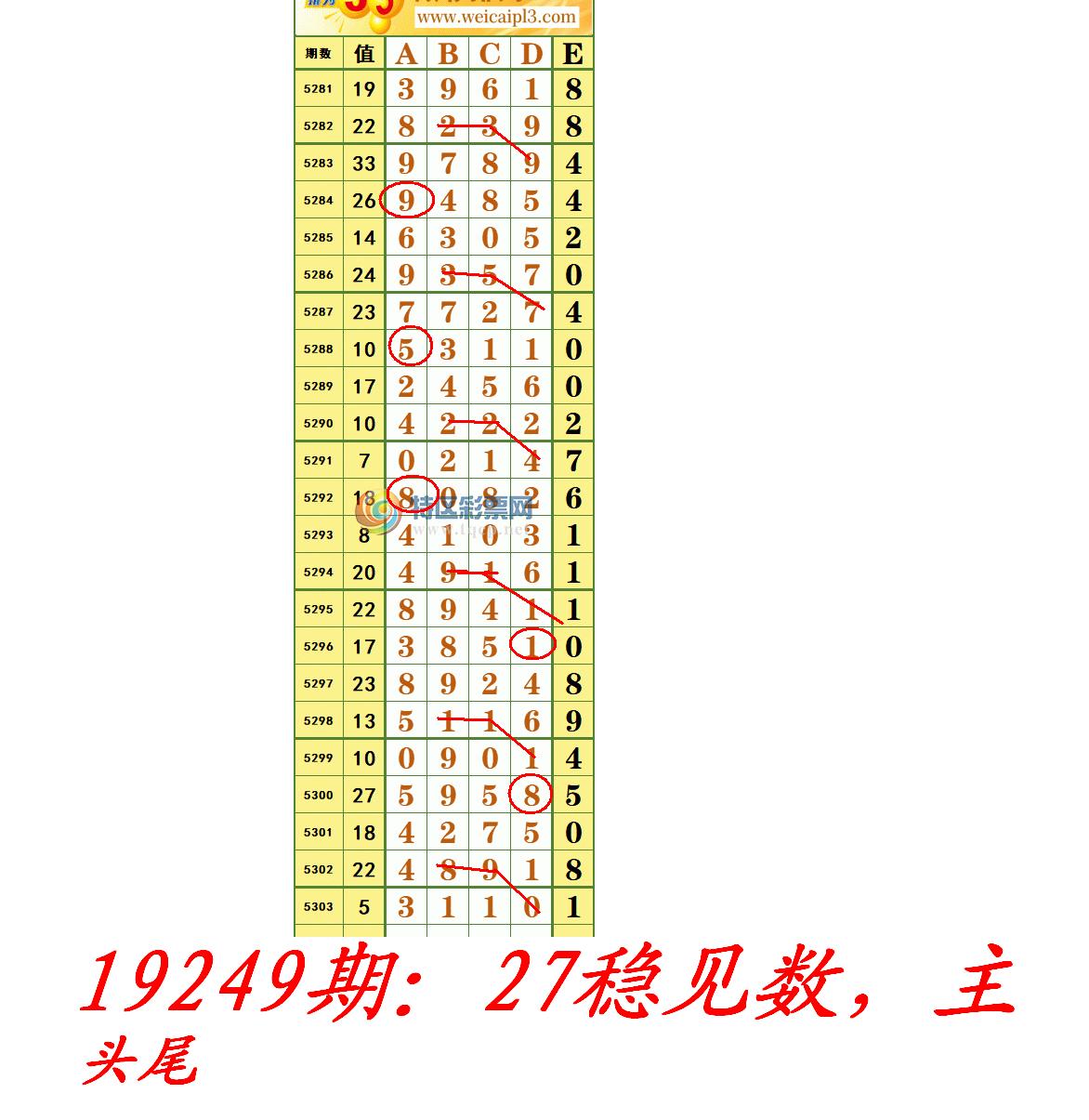 19249期:27稳见数,主头尾.PNG