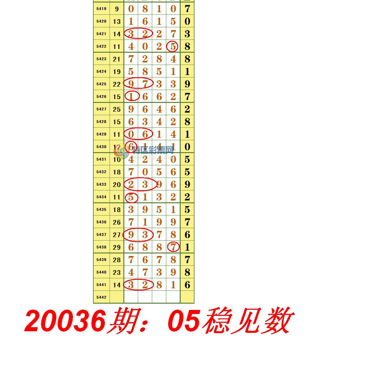 20036期:05稳见数.PNG
